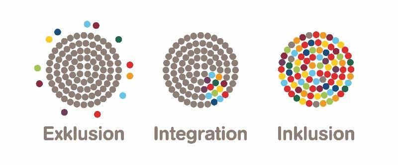 Grafik Inklusion